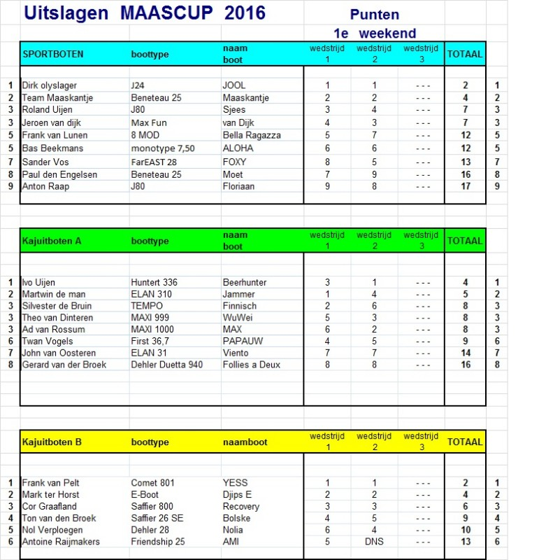 MC 2016 - resultaten 1e weekend